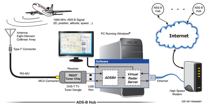 adsb decoding with rtlsdr, adsbsharp, and virtual radar server, wiring diagram