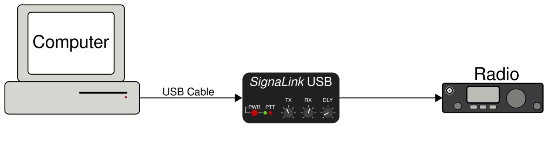 signalink_diagram signalink usb